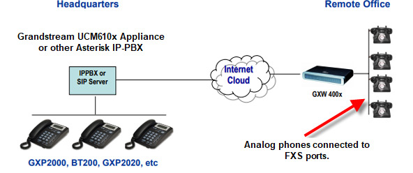 Diagram showing remote analog phones to IP-PBX.