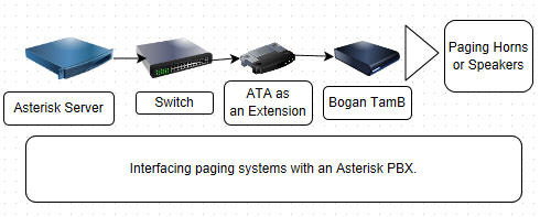pbx system wiring diagram pbx image wiring diagram how to connect paging or speakers to an asterisk voip pbx phone on pbx system wiring