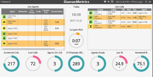 Queuemetrics wallboard for call center statistics.