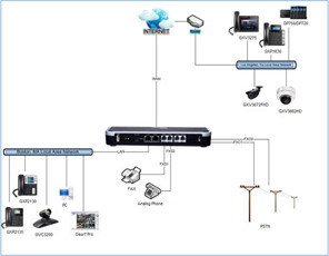 Affordable Grandstream UCM6202 and UCM6204 Asterisk IP-PBX