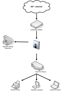 Voip installation instructions with how to information and tutorials simple voip network setup publicscrutiny Gallery